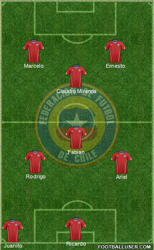 Chile 5-4-1 football formation