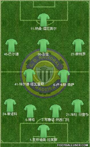 Clube Desportivo Nacional 4-3-3 football formation