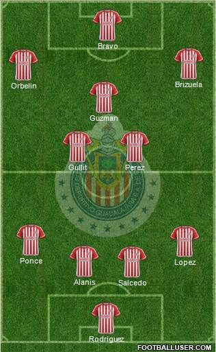 Club Guadalajara 4-3-3 football formation