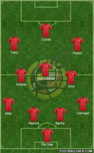Spain 4-1-3-2 football formation