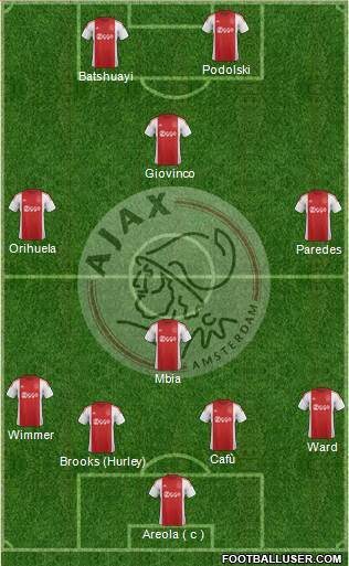AFC Ajax 4-1-3-2 football formation