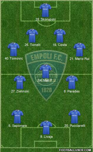 Empoli 4-3-3 football formation
