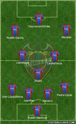 Levante U.D., S.A.D. 4-3-2-1 football formation
