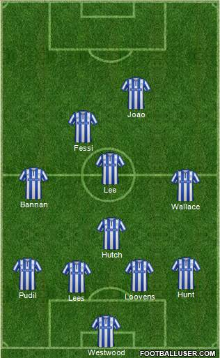 Sheffield Wednesday 4-1-3-2 football formation