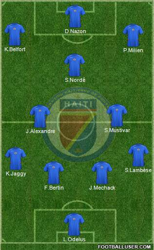 Haiti 4-3-3 football formation