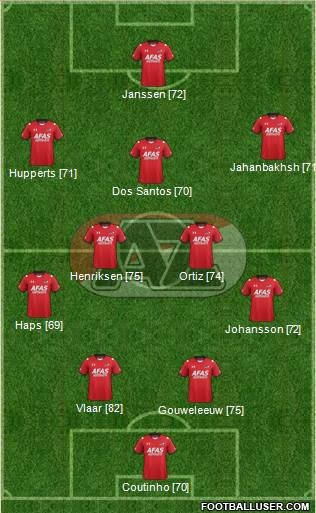 AZ Alkmaar 3-5-2 football formation