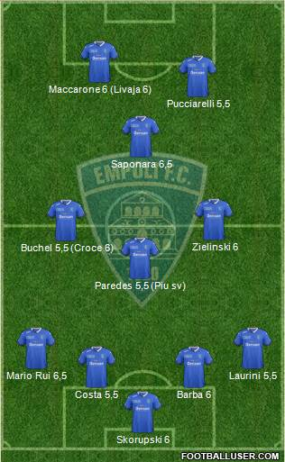 Empoli 4-3-1-2 football formation