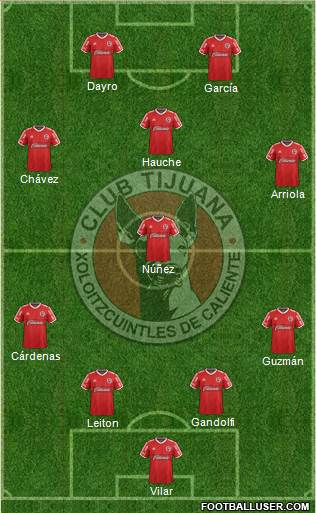 Xoloitzcuintles de Tijuana 3-4-3 football formation