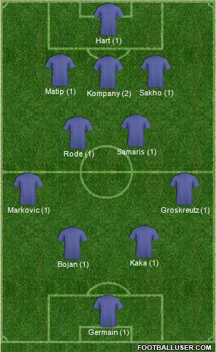 Manchester City 3-4-2-1 football formation
