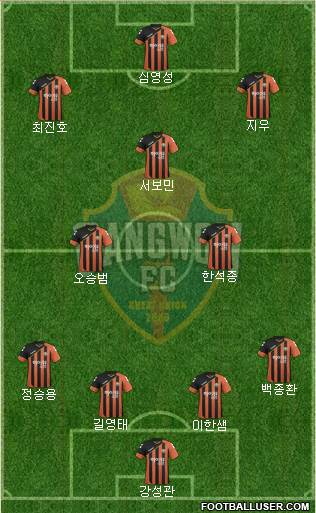 Gangwon FC 4-3-3 football formation