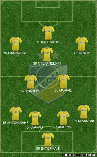 APOEL Nicosia 4-1-2-3 football formation