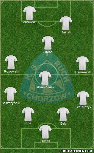 Ruch Chorzow 4-4-2 football formation