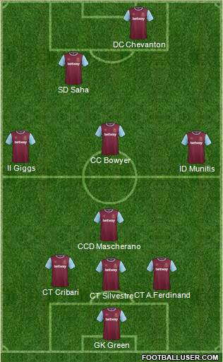 West Ham United 3-4-3 football formation