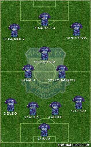 AMO Apollon Limassol 4-2-3-1 football formation