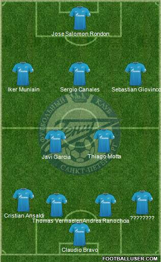Zenit St. Petersburg 3-5-2 football formation