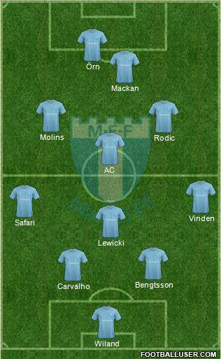 Malmö FF 4-4-2 football formation