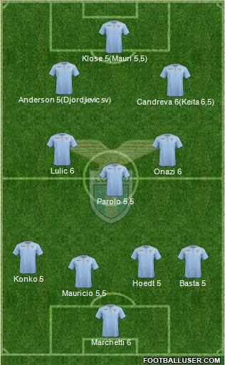 S.S. Lazio 4-3-3 football formation