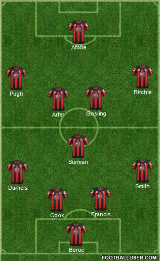 AFC Bournemouth 4-1-4-1 football formation