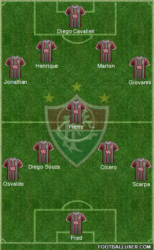Fluminense FC 4-1-4-1 football formation