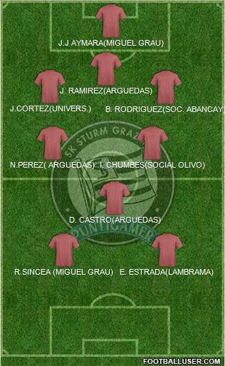 SK Sturm Graz 3-5-2 football formation