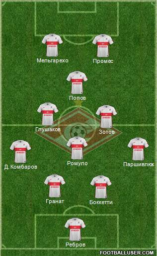 Spartak Moscow 4-3-1-2 football formation