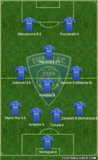 Empoli 4-1-2-3 football formation