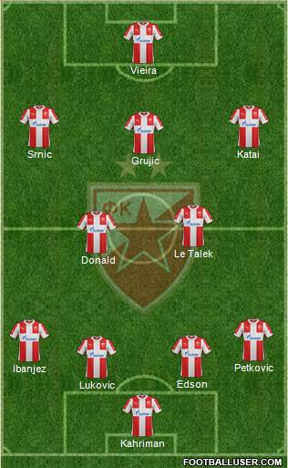 FC Red Star Belgrade 4-5-1 football formation