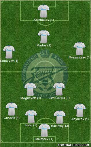 Zenit St. Petersburg 4-5-1 football formation