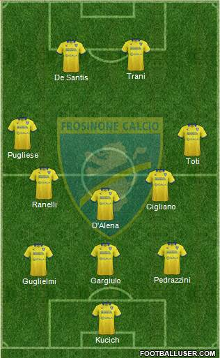 Frosinone 3-5-2 football formation