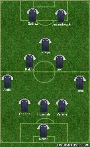 Scotland 5-3-2 football formation