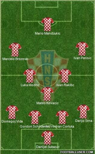 Croatia football formation