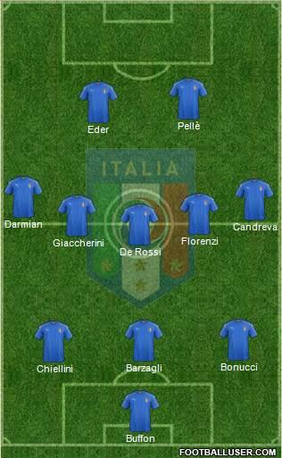 Italy football formation