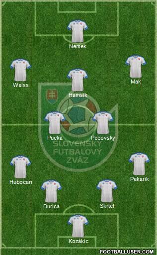 Slovakia 4-2-4 football formation