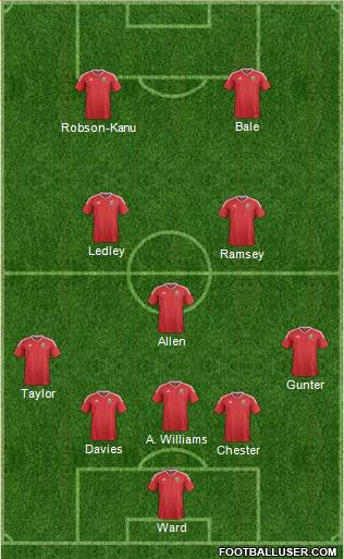 Wales 5-3-2 football formation