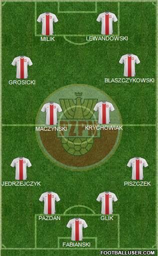 Poland football formation
