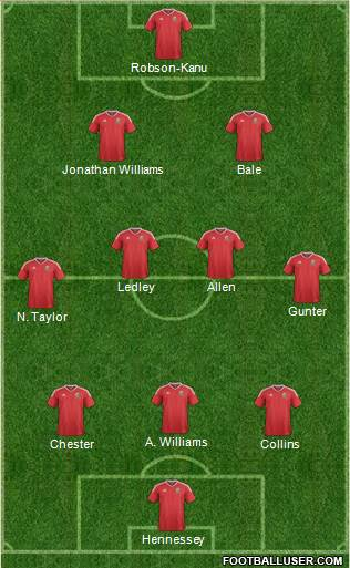 Wales football formation