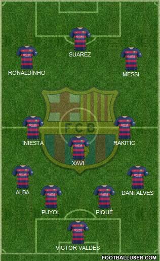 F.C. Barcelona (Spain) Football Formation