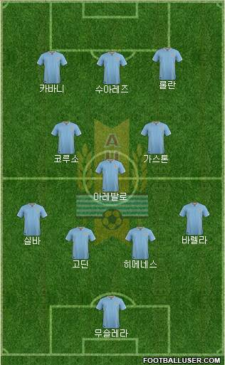 Uruguay 4-3-3 football formation