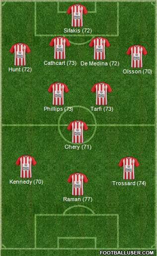 Accrington Stanley 4-3-3 football formation