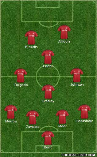 Toronto FC 4-3-1-2 football formation