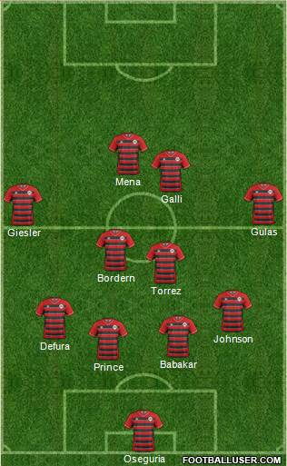 Atlanta Silverbacks 4-2-2-2 football formation