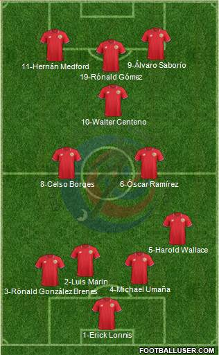 Costa Rica 4-2-4 football formation