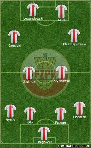Poland 4-1-3-2 football formation