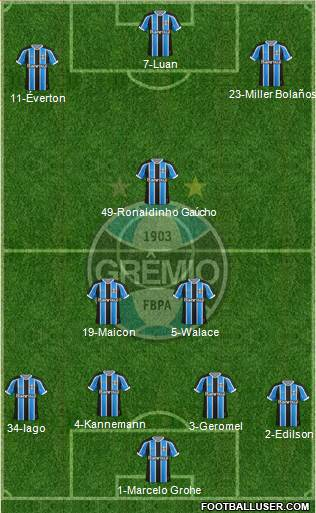 Grêmio FBPA 4-3-3 football formation