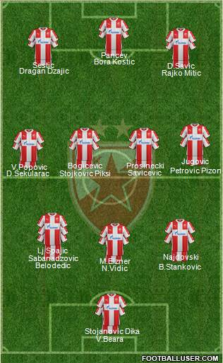 FC Red Star Belgrade 3-4-3 football formation