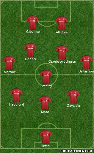 Toronto FC 3-5-2 football formation