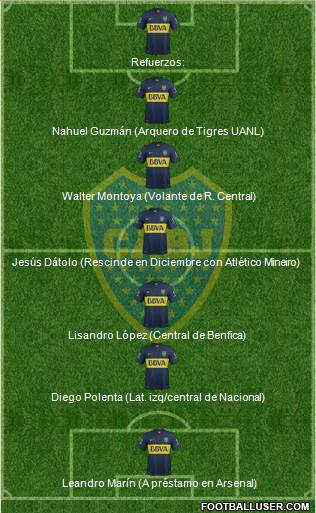 Boca Juniors 4-2-4 football formation