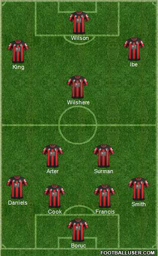 AFC Bournemouth 4-3-3 football formation