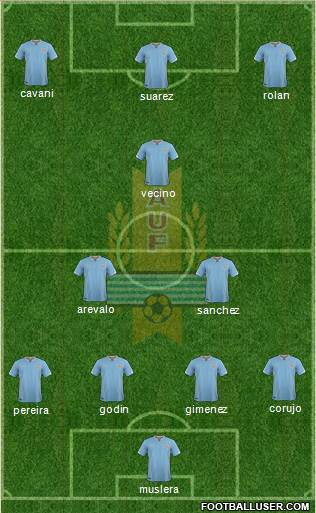 Uruguay 4-2-2-2 football formation