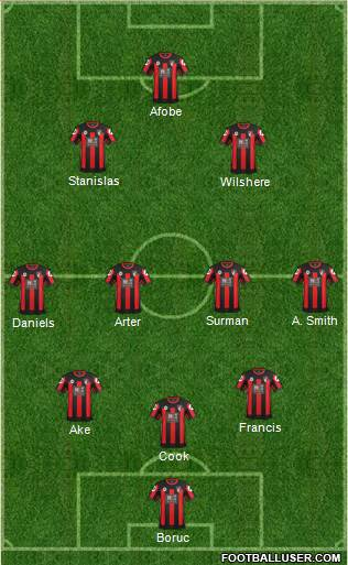 AFC Bournemouth 3-4-2-1 football formation